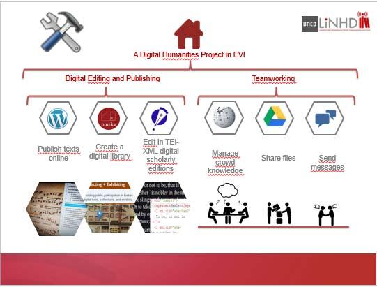El entorno virtual de investigación de LINHD se presenta en el Congreso Internacional sobre Ingeniería Remota e Instrumentación Virtual (REV)